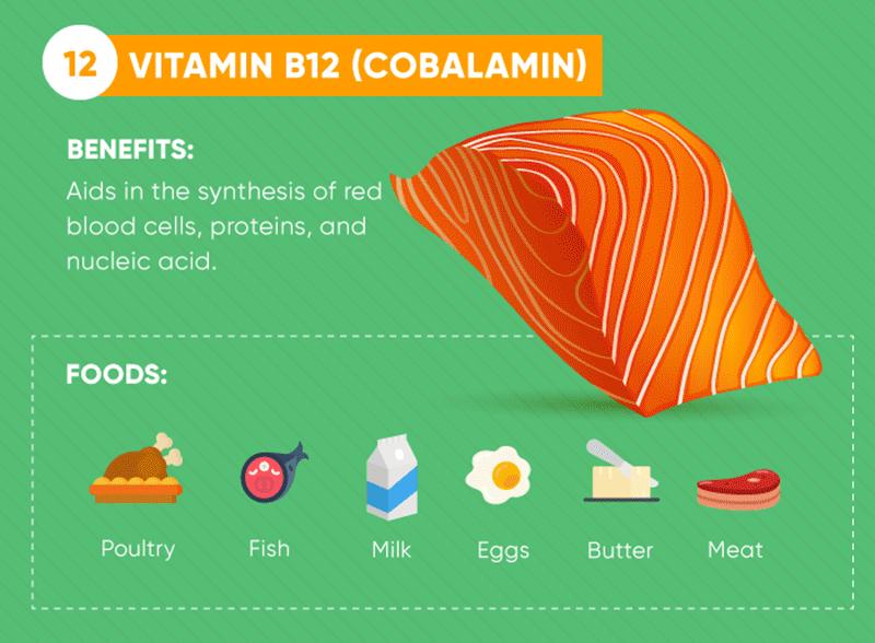 Vitamine B12 (Cobalamin)